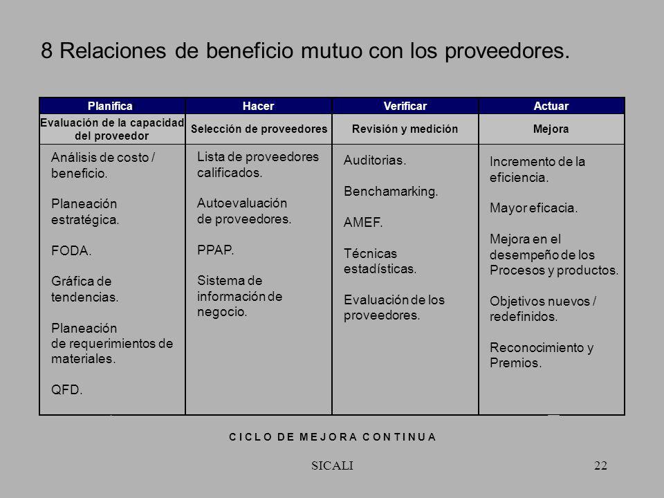 8 Relaciones de beneficio mutuo con los proveedores.