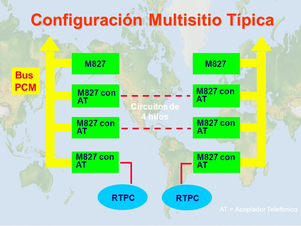 Configuración Multisitio Típica