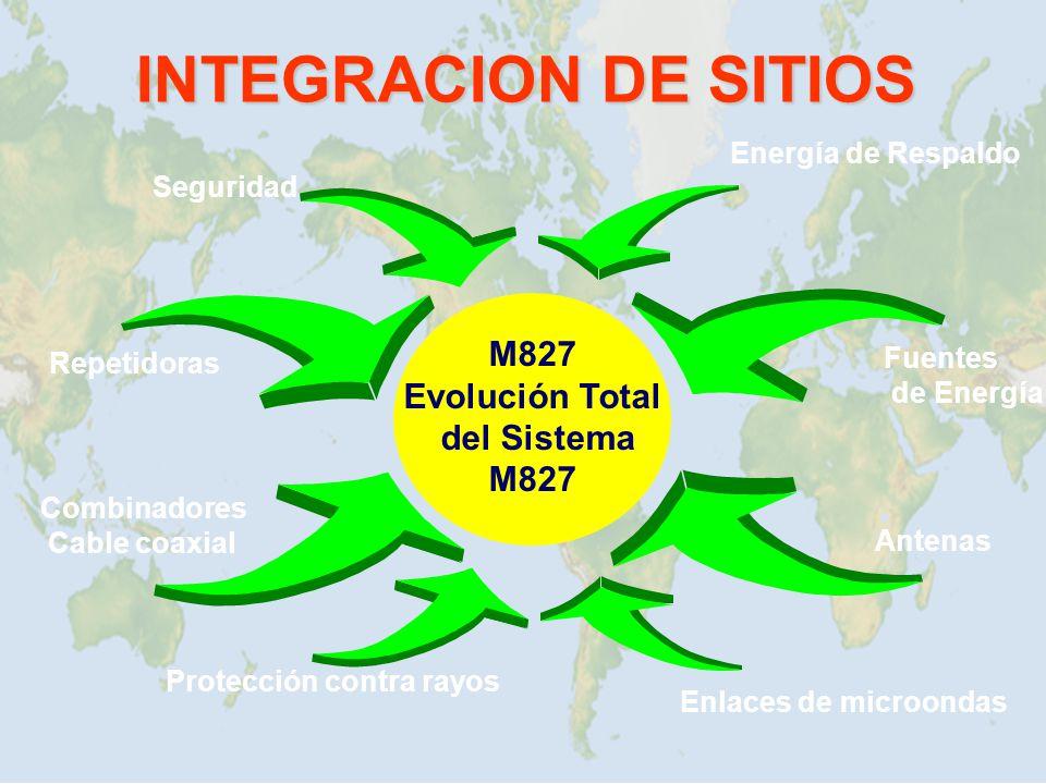 INTEGRACION DE SITIOS M827 Evolución Total del Sistema M827