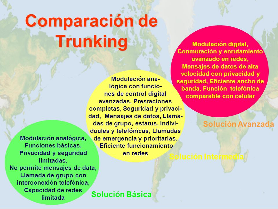 Comparación de Trunking