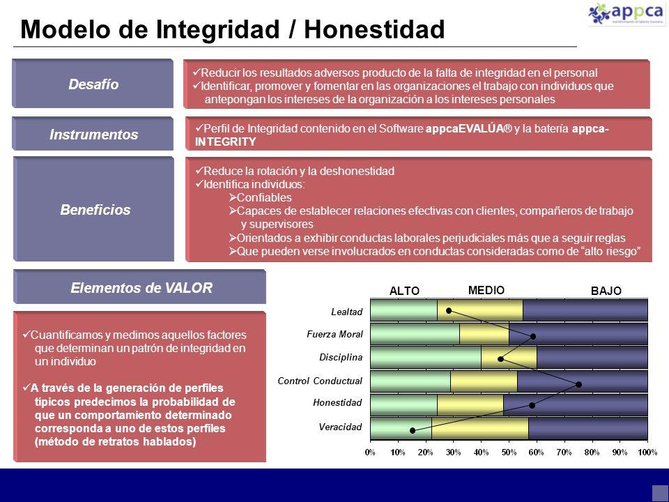 Modelo de Integridad / Honestidad