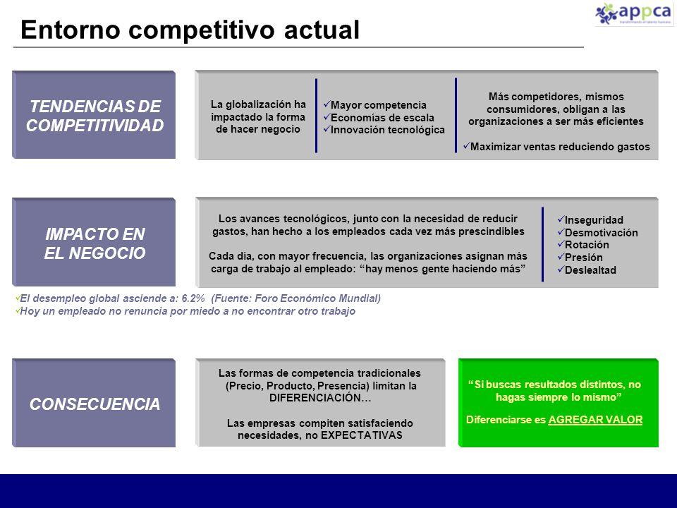 Entorno competitivo actual