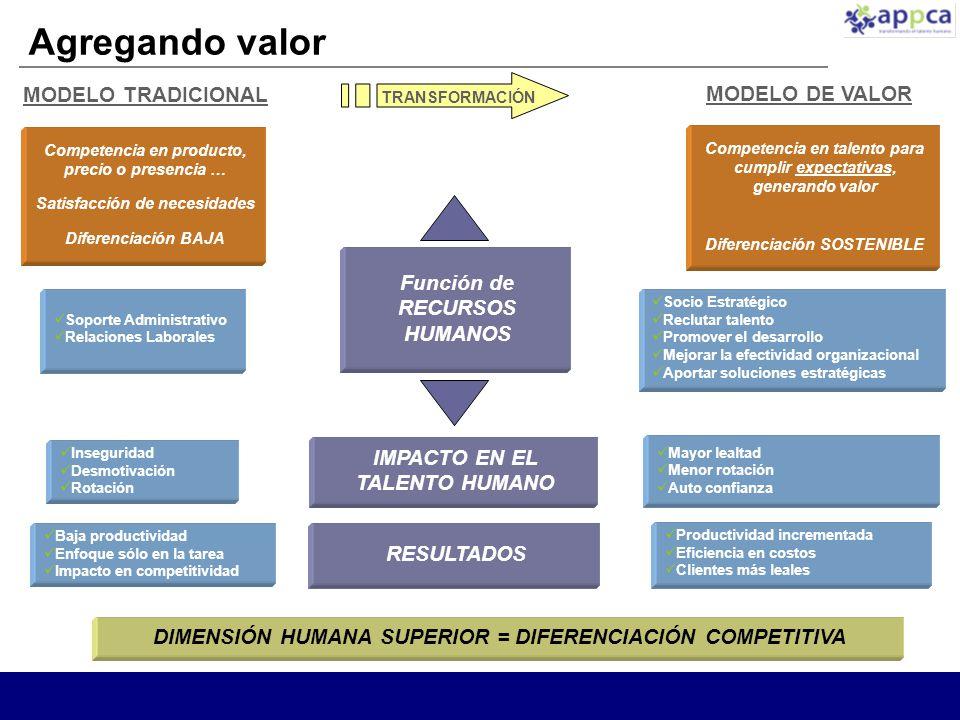 Agregando valor MODELO TRADICIONAL MODELO DE VALOR Función de