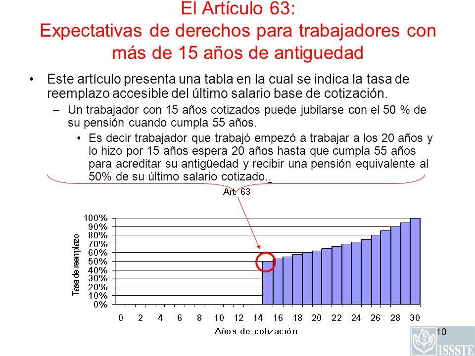 El Artículo 63: Expectativas de derechos para trabajadores con más de 15 años de antiguedad