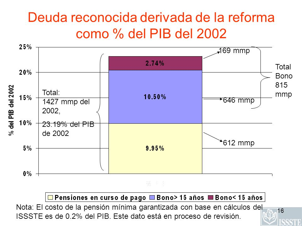 Deuda reconocida derivada de la reforma como % del PIB del 2002