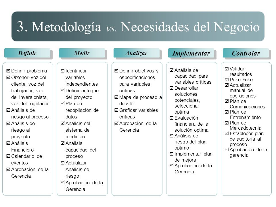 3. Metodología vs. Necesidades del Negocio