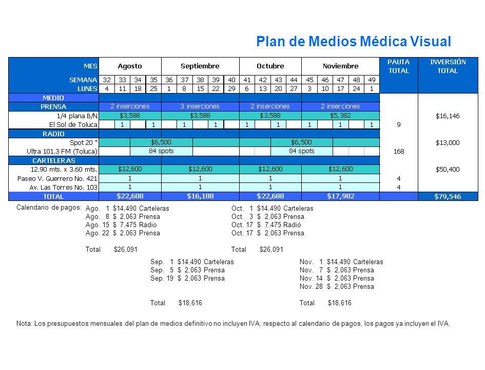 Selección de Medios Plan de Medios Médica Visual