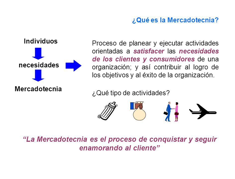 ¿Qué es la Mercadotecnia