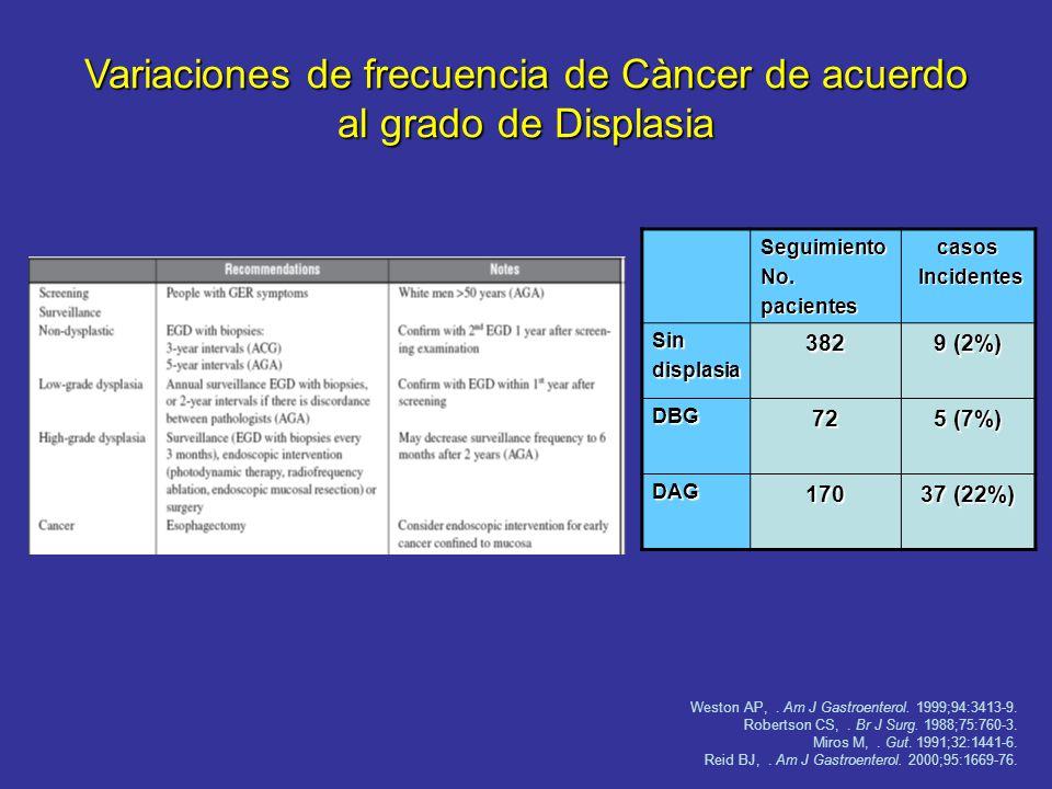 Variaciones de frecuencia de Càncer de acuerdo al grado de Displasia