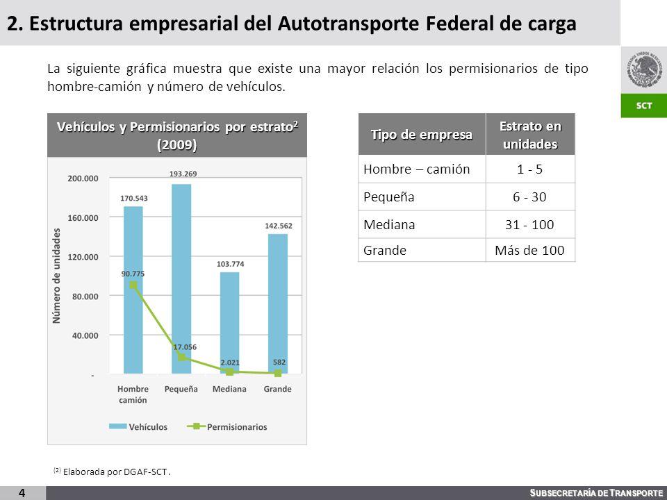 2. Estructura empresarial del Autotransporte Federal de carga