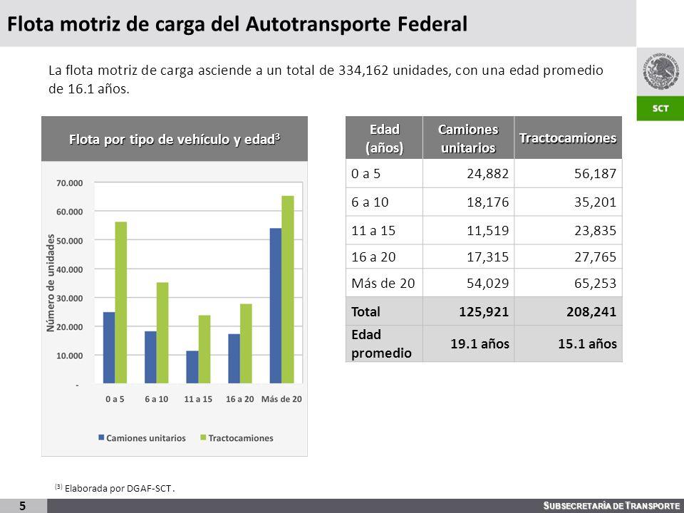 Flota motriz de carga del Autotransporte Federal