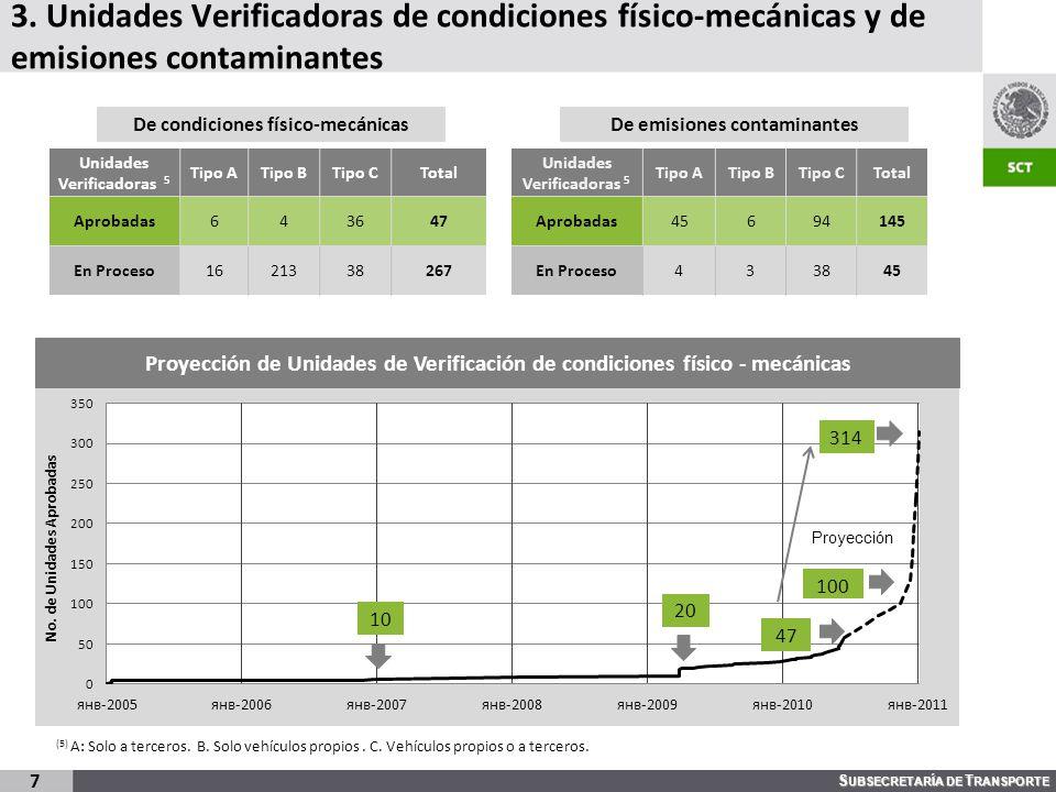 3. Unidades Verificadoras de condiciones físico-mecánicas y de emisiones contaminantes