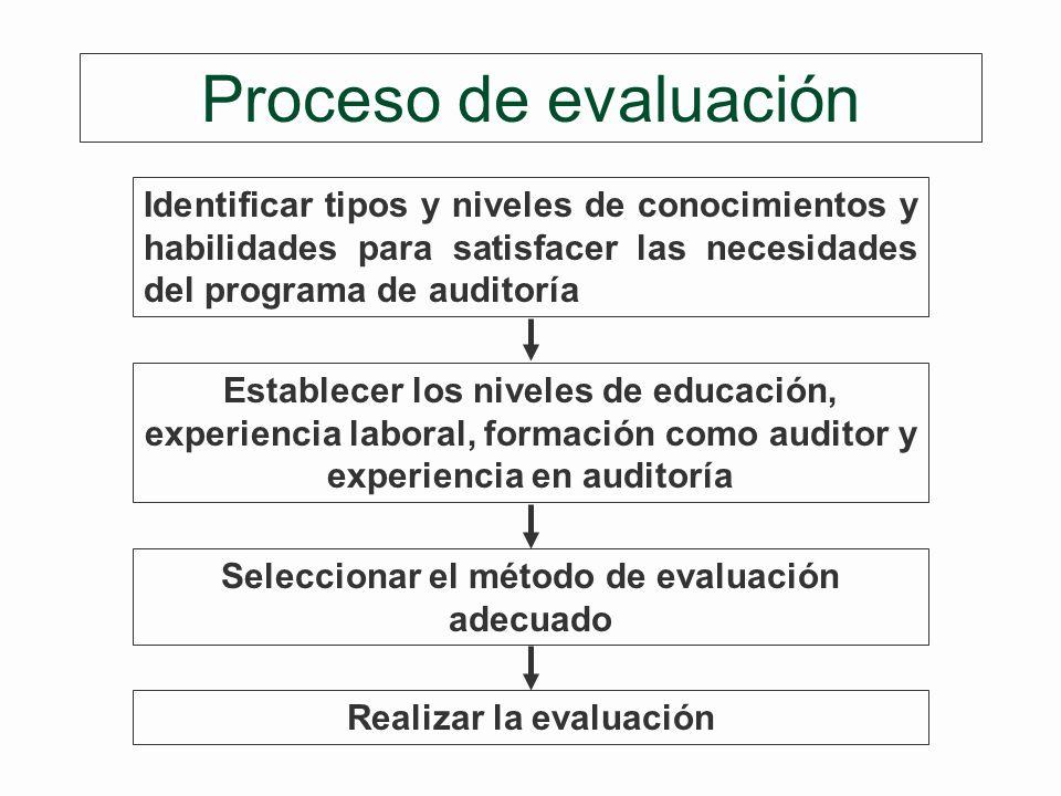 Seleccionar el método de evaluación adecuado Realizar la evaluación