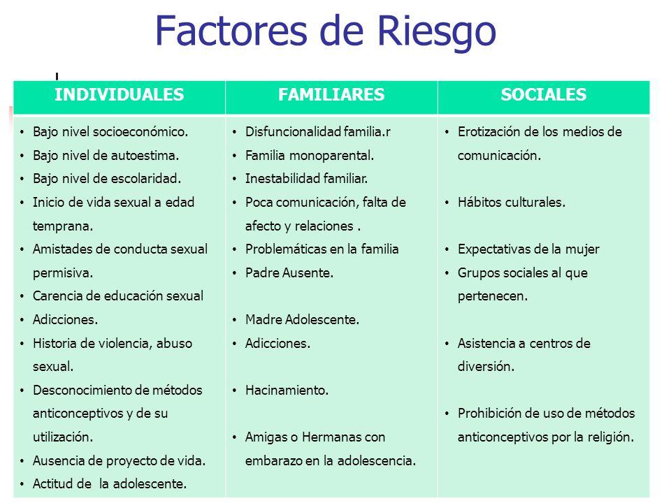 Factores de Riesgo INDIVIDUALES FAMILIARES SOCIALES