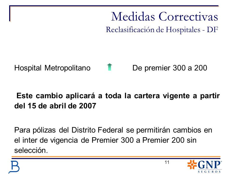Medidas Correctivas Reclasificación de Hospitales - DF