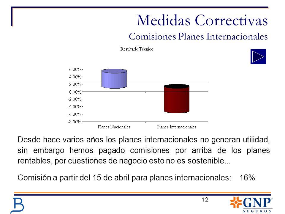 Medidas Correctivas Comisiones Planes Internacionales