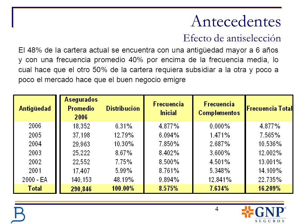 Antecedentes Efecto de antiselección