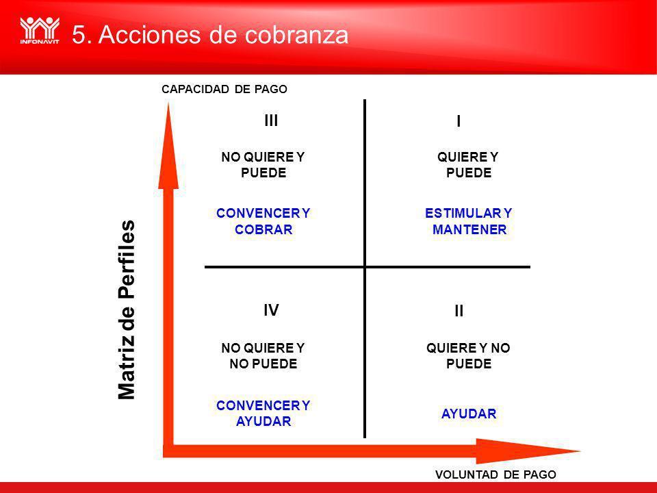 5. Acciones de cobranza Matriz de Perfiles III I IV II CONVENCER Y