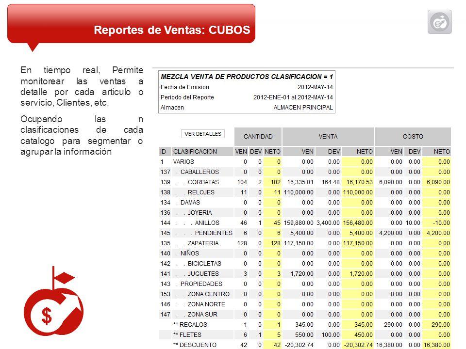 $ Reportes de Ventas: CUBOS Reportes de Venta