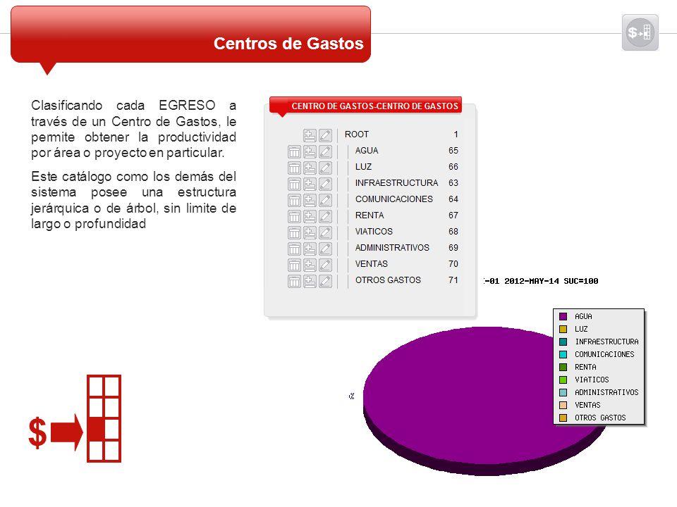 Centros de Gastos Clasificando cada EGRESO a través de un Centro de Gastos, le permite obtener la productividad por área o proyecto en particular.
