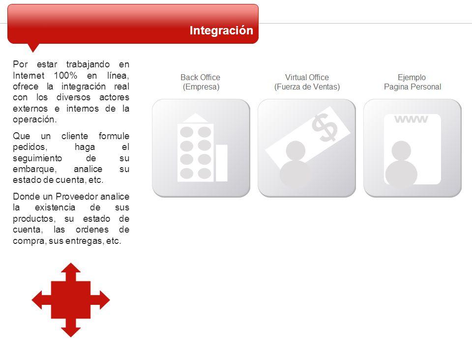 Integración Por estar trabajando en Internet 100% en línea, ofrece la integración real con los diversos actores externos e internos de la operación.