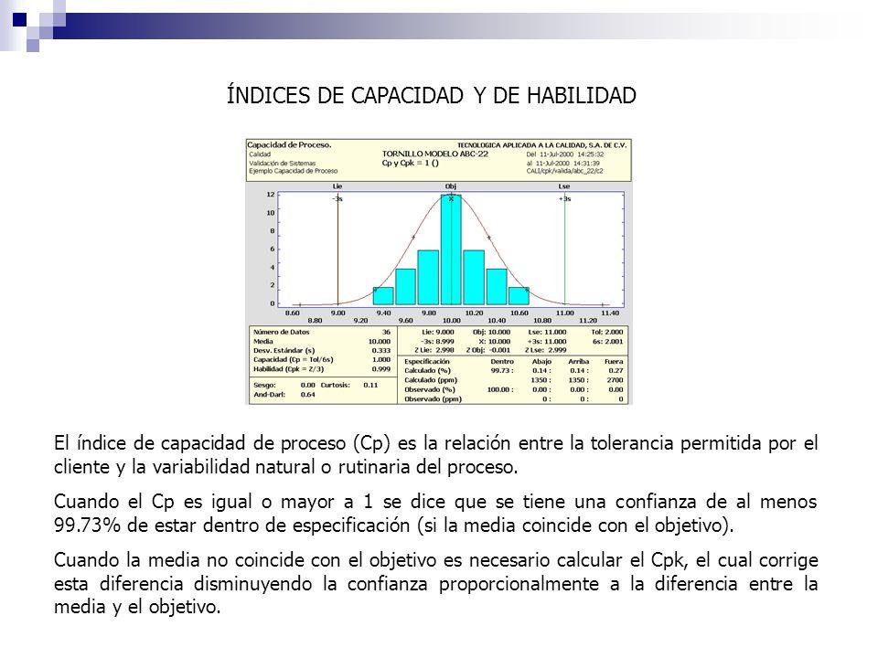ÍNDICES DE CAPACIDAD Y DE HABILIDAD