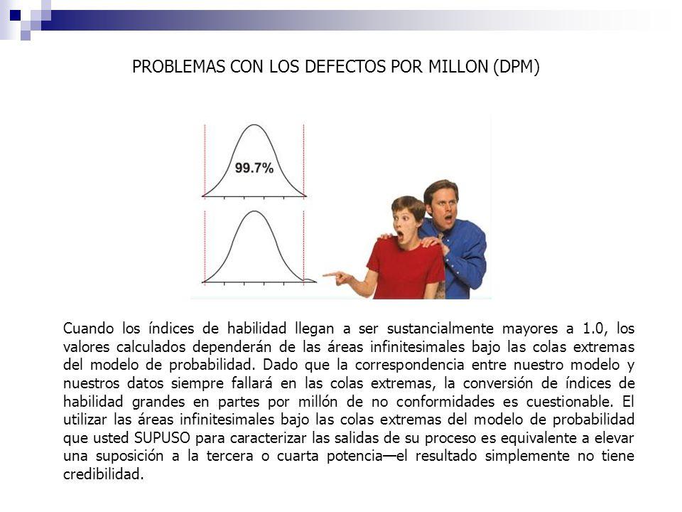 PROBLEMAS CON LOS DEFECTOS POR MILLON (DPM)