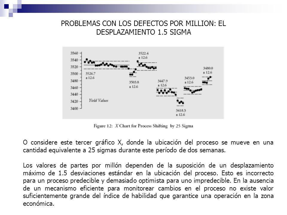 PROBLEMAS CON LOS DEFECTOS POR MILLION: EL DESPLAZAMIENTO 1.5 SIGMA