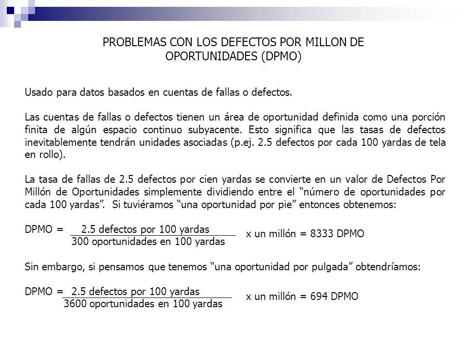 PROBLEMAS CON LOS DEFECTOS POR MILLON DE OPORTUNIDADES (DPMO)