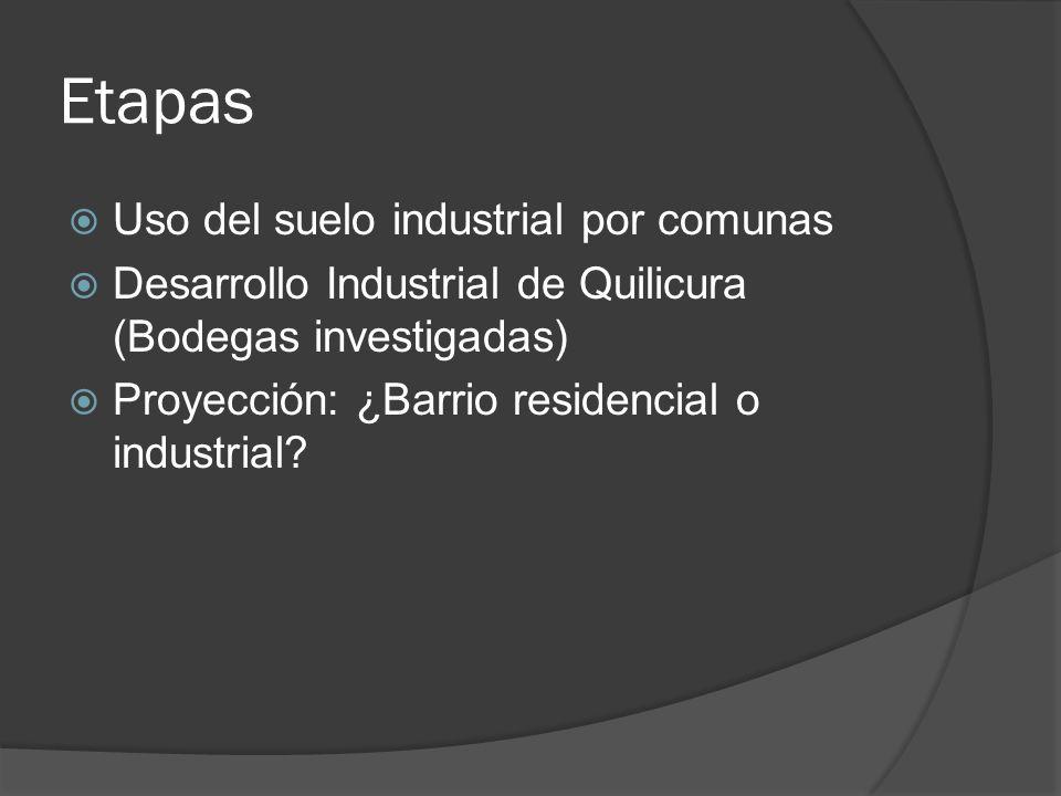 Etapas Uso del suelo industrial por comunas