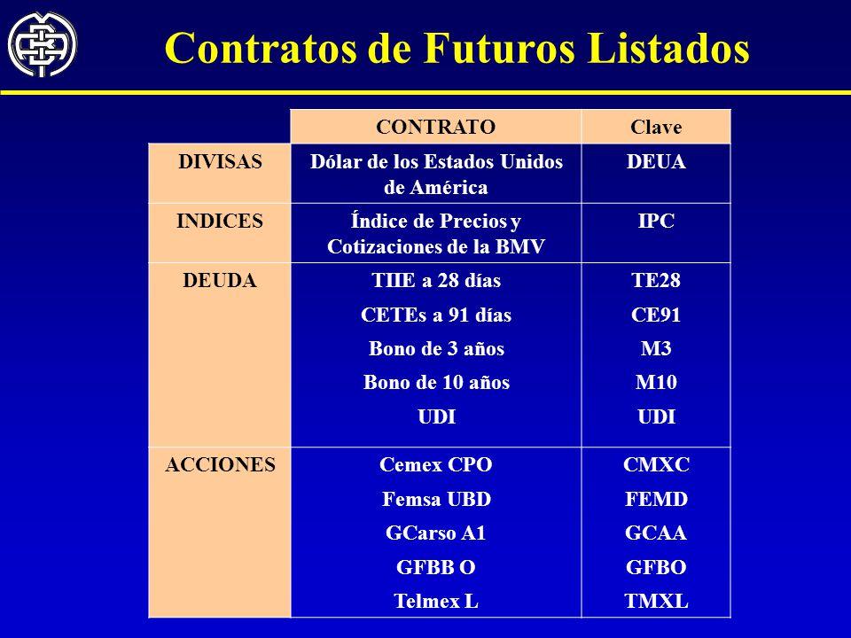 Contratos de Futuros Listados