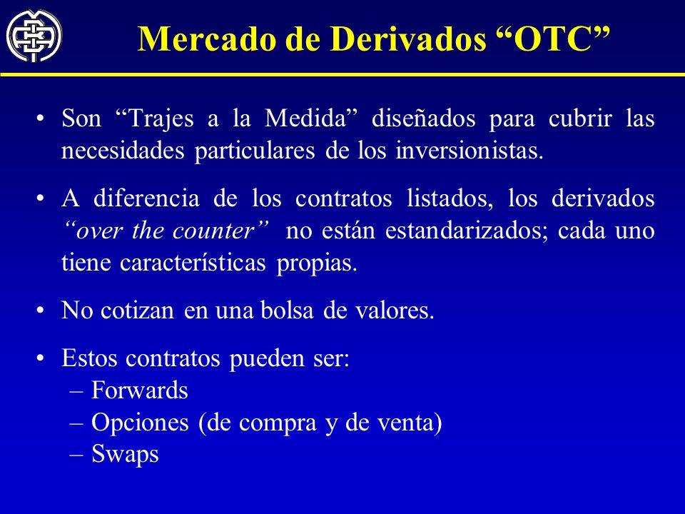 Mercado de Derivados OTC