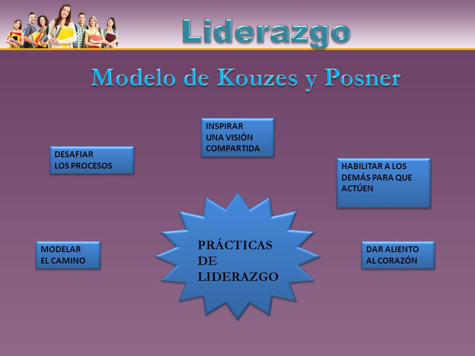 Modelo de Kouzes y Posner