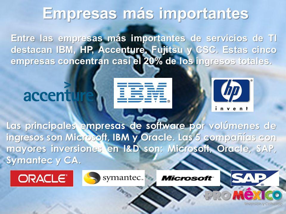 Empresas más importantes