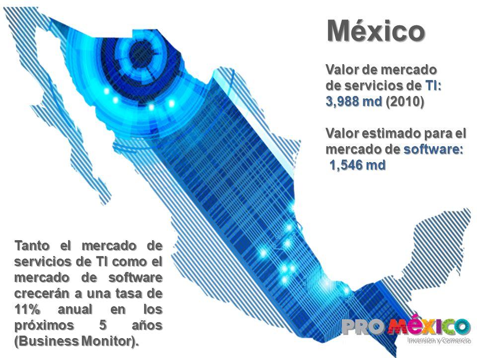 México Valor de mercado de servicios de TI: 3,988 md (2010)