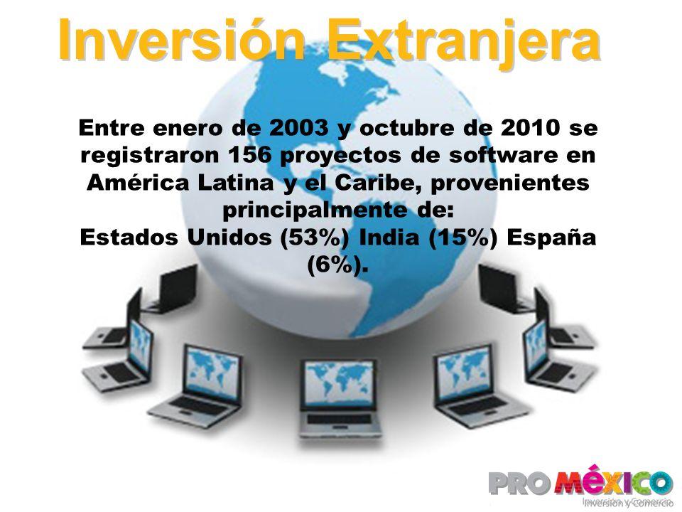 Estados Unidos (53%) India (15%) España (6%).