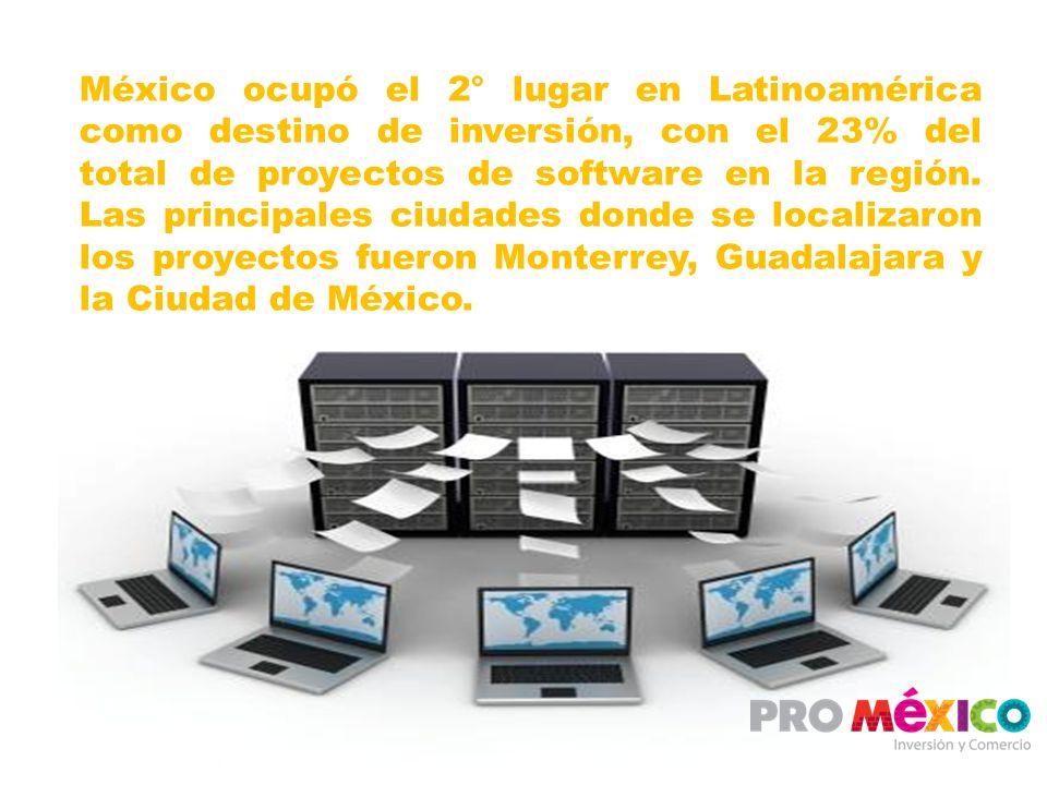 México ocupó el 2° lugar en Latinoamérica como destino de inversión, con el 23% del total de proyectos de software en la región.