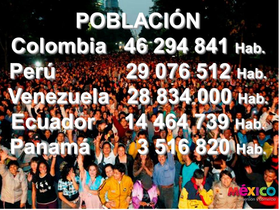 POBLACIÓN Colombia 46 294 841 Hab. Perú 29 076 512 Hab. Venezuela 28 834 000 Hab. Ecuador 14 464 739 Hab.