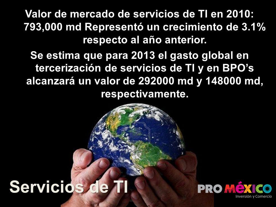 Valor de mercado de servicios de TI en 2010: 793,000 md Representó un crecimiento de 3.1% respecto al año anterior.