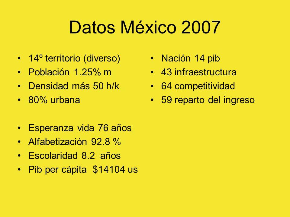 Datos México 2007 14º territorio (diverso) Población 1.25% m