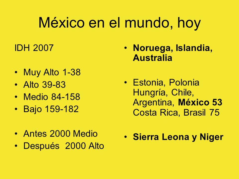 México en el mundo, hoy IDH 2007 Muy Alto 1-38 Alto 39-83 Medio 84-158