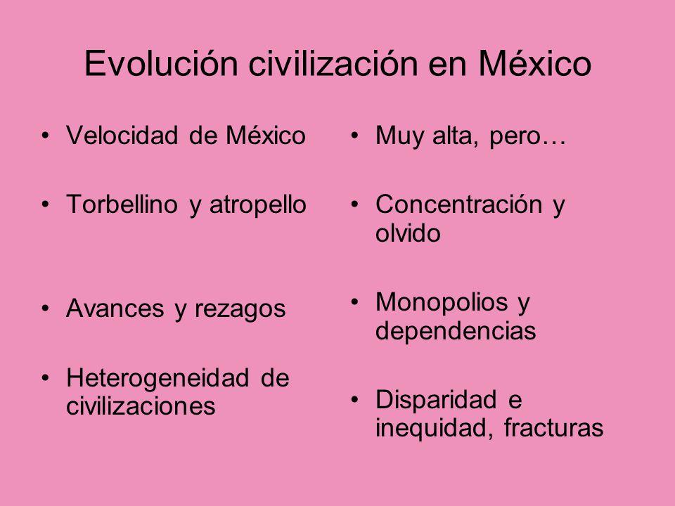 Evolución civilización en México