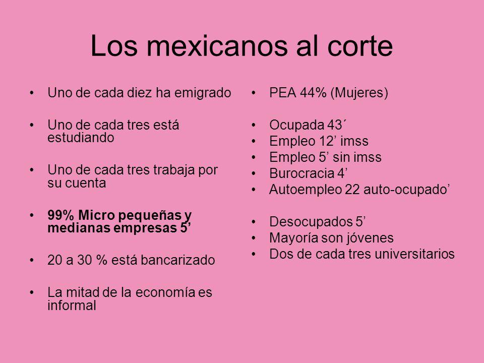 Los mexicanos al corte Uno de cada diez ha emigrado