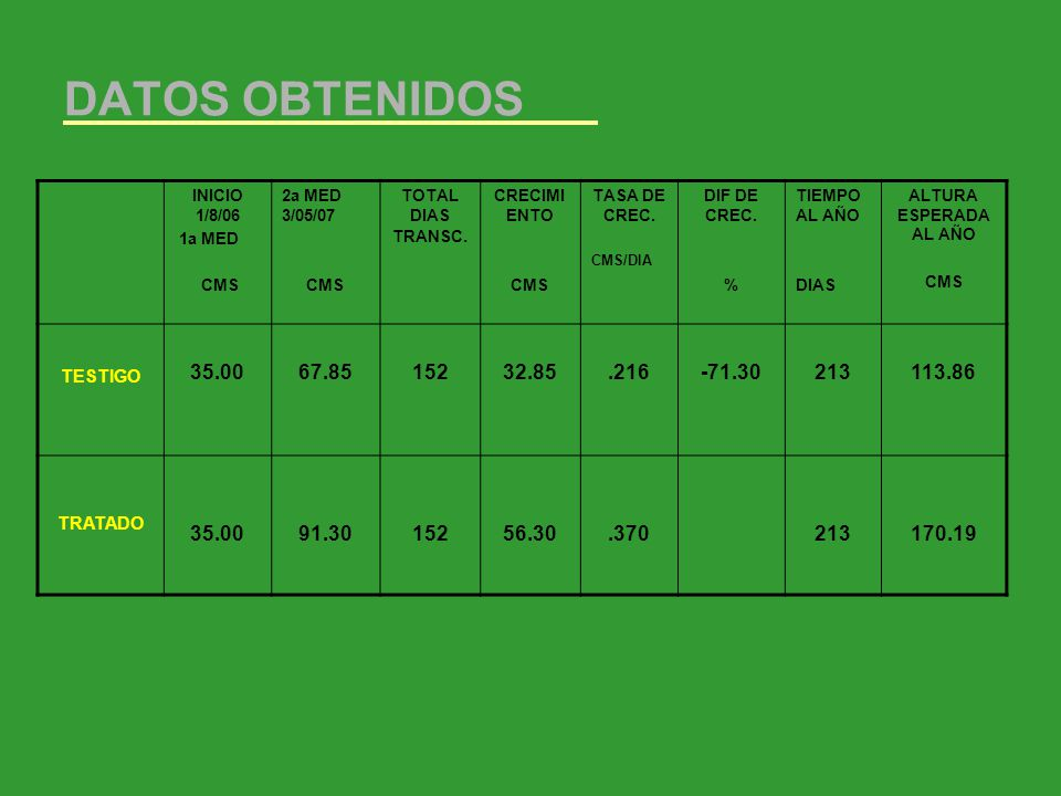 DATOS OBTENIDOS INICIO 1/8/06. 1a MED. CMS. 2a MED 3/05/07. TOTAL DIAS TRANSC. CRECIMIENTO. TASA DE CREC.