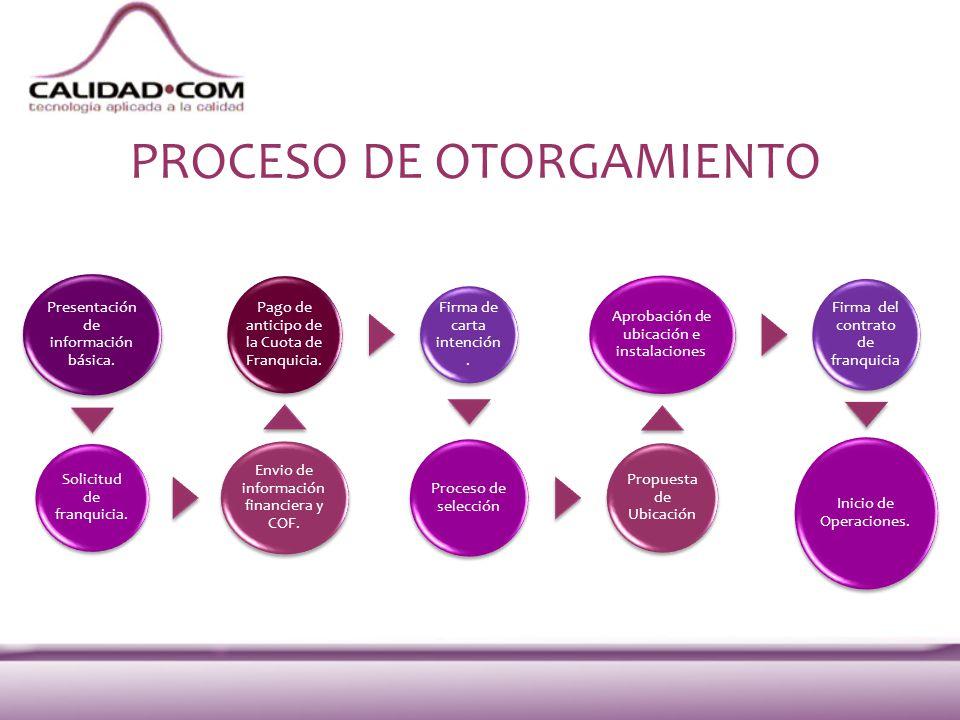PROCESO DE OTORGAMIENTO