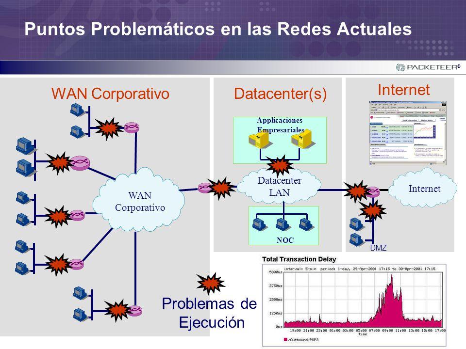 Puntos Problemáticos en las Redes Actuales