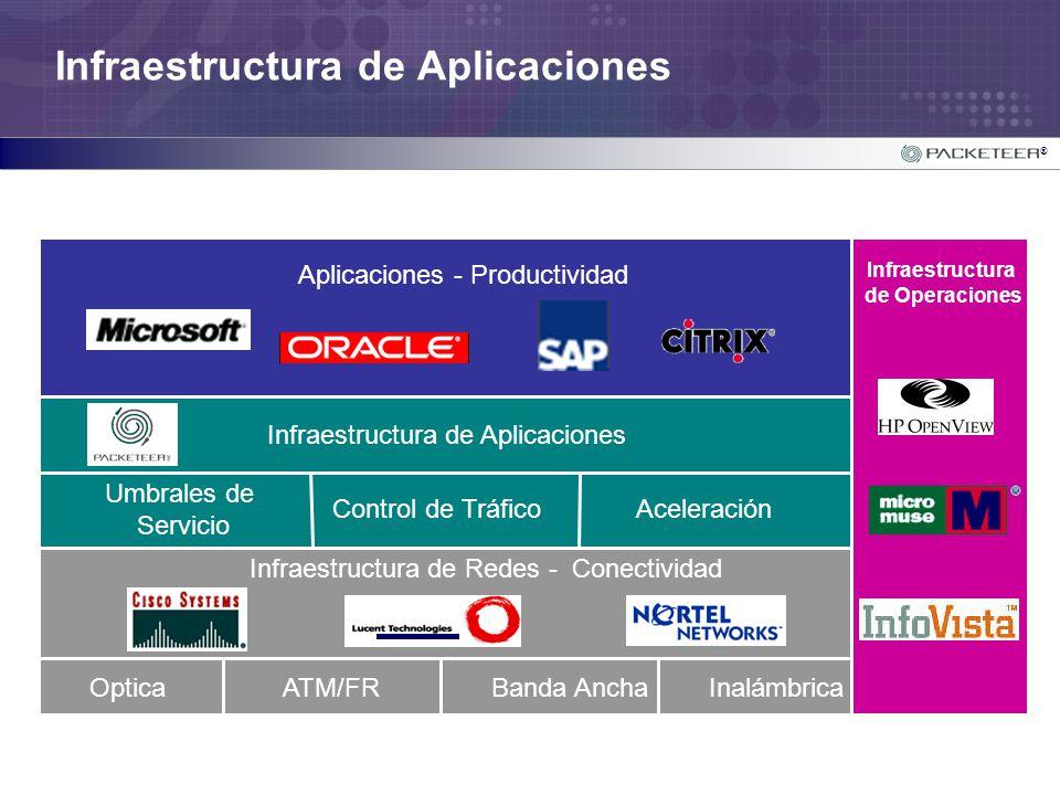 Infraestructura de Aplicaciones