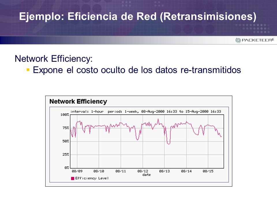Ejemplo: Eficiencia de Red (Retransimisiones)
