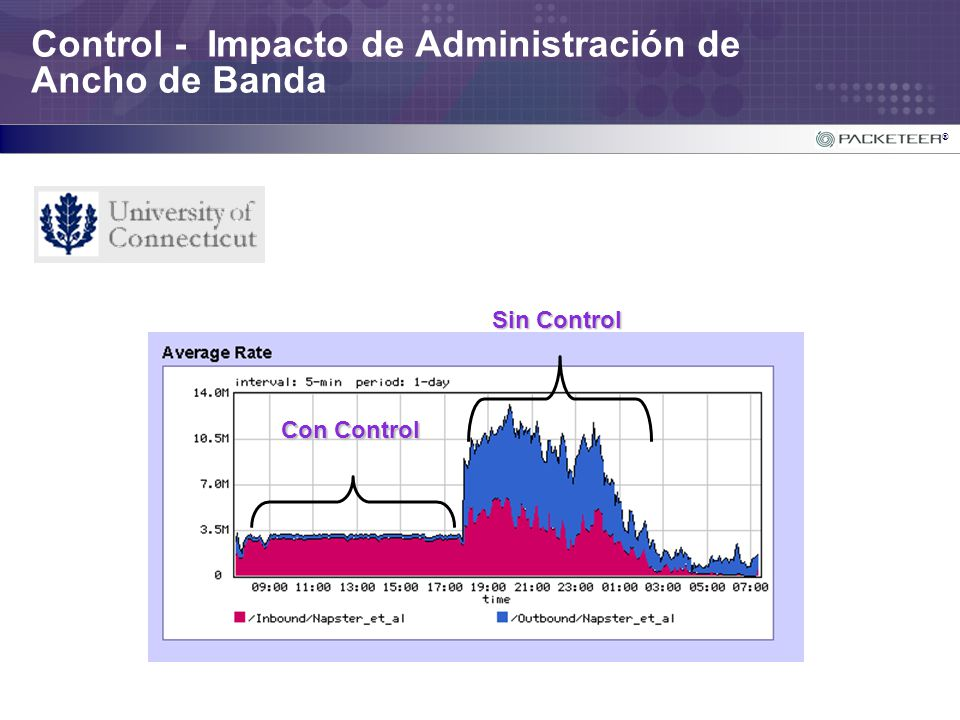 Control - Impacto de Administración de Ancho de Banda