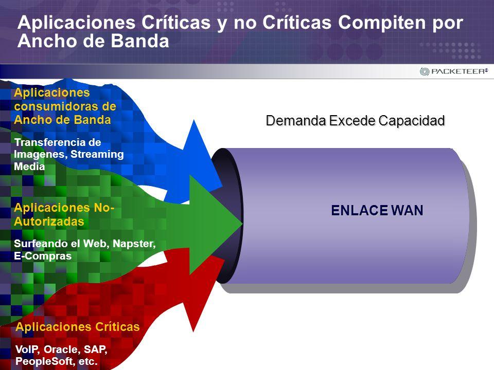 Aplicaciones Críticas y no Críticas Compiten por Ancho de Banda